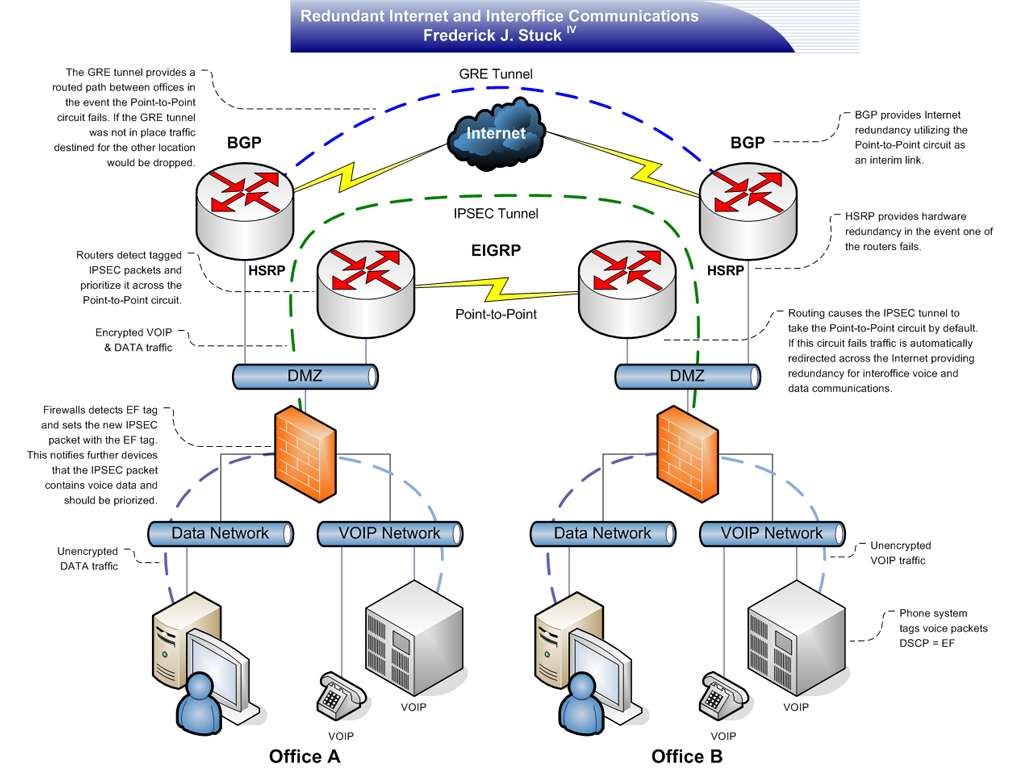 work Diagram With Firewall likewise Some Problems Using Cisco Configuration Professional 891 Router furthermore Perfect  work Wiring additionally Saml2 Cloudstack likewise work Diagram With Firewall. on router work diagram